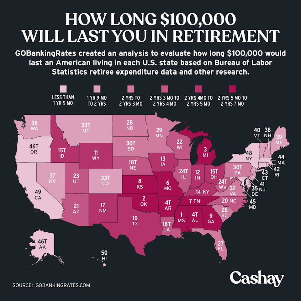 $100,000 will get you far in retirement in Mississippi. (Graphic: David Foster/Cashay)