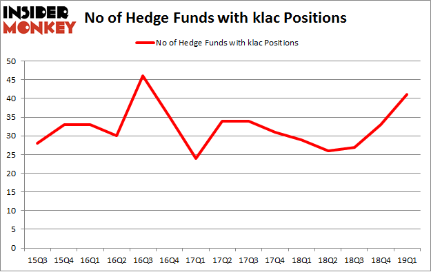 No of Hedge Funds with KLAC Positions