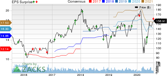 Ameriprise Financial, Inc. Price, Consensus and EPS Surprise
