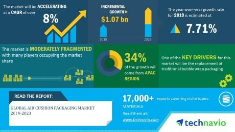 Global Air Cushion Packaging Market 2019-2023 | Increasing Adoption of Sustainable Air Cushion Packaging to Boost Growth | Technavio