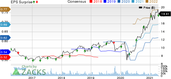 Infosys Limited Price, Consensus and EPS Surprise
