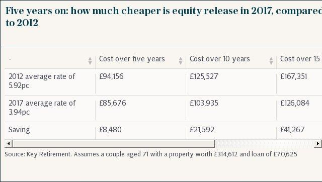 Five years on: how much cheaper is equity release in 2017, compared to 2012
