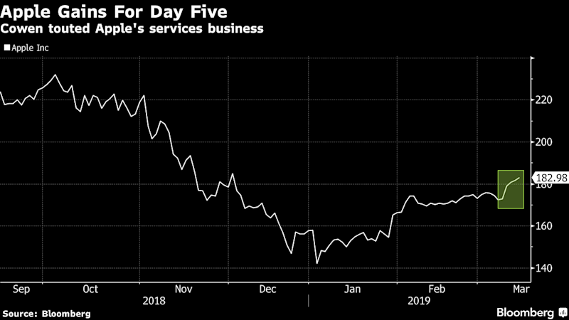 Apple Gains for Fifth Day as Cowen Touts Growth in Services