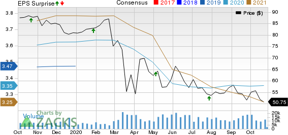 Equity Residential Price, Consensus and EPS Surprise