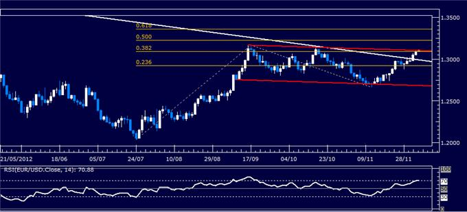 Forex_Analysis_EURUSD_Classic_Technical_Report_12.05.2012_body_Picture_1.png, Forex Analysis: EUR/USD Classic Technical Report 12.05.2012