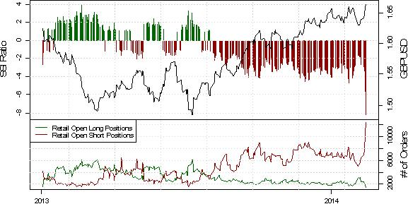 ssi_gbp-usd_1_body_Picture_39.png, British Pound Surge Aided by Retail Crowd Piling in Short
