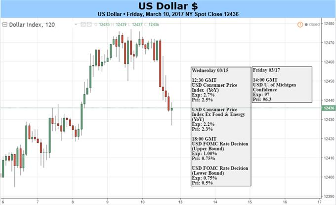 Dollar Will Find Less Lift in Next Fed Hike, Policy Promise