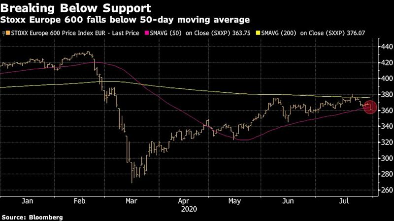 Europe Stocks Drop Most in Month on U.S. Recovery Woes, Earnings