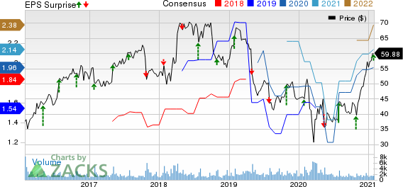 CommVault Systems, Inc. Price, Consensus and EPS Surprise