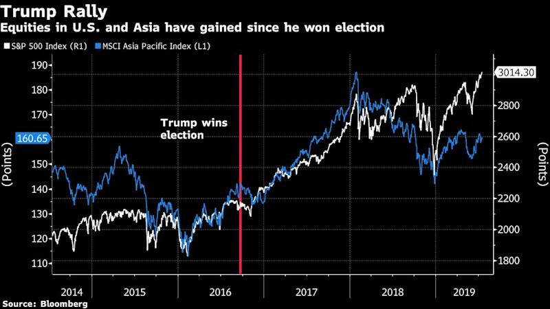 "(Bloomberg) -- A $473 billion manager says the biggest threat to the rally in equities is also the reason it won't be derailed.Moves by U.S. President Donald Trump to escalate trade tensions with China or introduce measures targeting European countries would result in ""meaningful impact"" on stocks, according to BNP Paribas Asset Management. But that's unlikely to happen, the money manager says, because a strong market will help Trump's campaign to win a second term.The S&P 500 Index rose to a record earlier this week, and is up 27% from a December low. Stocks continued their climb after a trade truce at the G-20 summit in Japan last month, where Trump said he would hold off imposing an additional $300 billion in tariffs on China and delay restrictions against Huawei Technologies Co.""A rising market is clearly supportive of President Trump's re-election efforts,"" Ligia Torres, the firm's chief executive officer for Asia Pacific, said in emailed comments. ""Equities should continue to appreciate.""U.S. and Chinese senior officials spoke by phone on Thursday in Washington, the second call since the summit. No details were released on what was discussed.Trump's interest in the U.S. stock market has been apparent in his tweets over the past two years. In February, he said his administration was ""bringing back America faster than anyone thought possible,"" as the Dow Jones Industrial Average and Nasdaq Composite Index rallied more than 40% each since his election win. He has tweeted about stocks at least 10 times since the start of 2018, according to data compiled by Bloomberg.Additionally, BNP Paribas Asset sees little chance of a U.S. recession for now, according to Torres.""With inflation low and stable, there is little prospect of the Federal Reserve raising rates and thereby choking off the recovery,"" she said. ""A recession will certainly arrive at some point in the future, but we do not believe it is an immediate risk.""Torres, who became Asia-Pacific CEO in 2016, said she's also optimistic about the outlook for the region's shares. The MSCI Asia Pacific Index has lagged behind its U.S. counterpart this year, but it's still up almost 10%. ""Encouraging"" earnings growth, attractive valuations and likely Fed interest-rate cuts will all support Asian stocks this year, she said.""We believe focusing on fundamentals remains the vital point,"" Torres said. ""Asia presents a demographic dividend, as demographics tend to be relatively favorable, younger, with a growing middle class and increasing working population still coming through.""Still, Torres points out that, despite her optimism, the long-term global macro picture is ""not necessarily extremely bright.""""PMIs in most countries are decelerating and several are below the critical threshold of 50, separating expansion from contraction,"" she said. ""The key variable in the outlook remains the trade tensions between the U.S. and China. If those diminish, as we expect, then the outlook looks reasonably positive.""(Updates with U.S.-China talks in fifth paragraph.)To contact the reporter on this story: Min Jeong Lee in Tokyo at mlee754@bloomberg.netTo contact the editors responsible for this story: Lianting Tu at ltu4@bloomberg.net, Tom Redmond, Divya BaljiFor more articles like this, please visit us at bloomberg.com©2019 Bloomberg L.P."