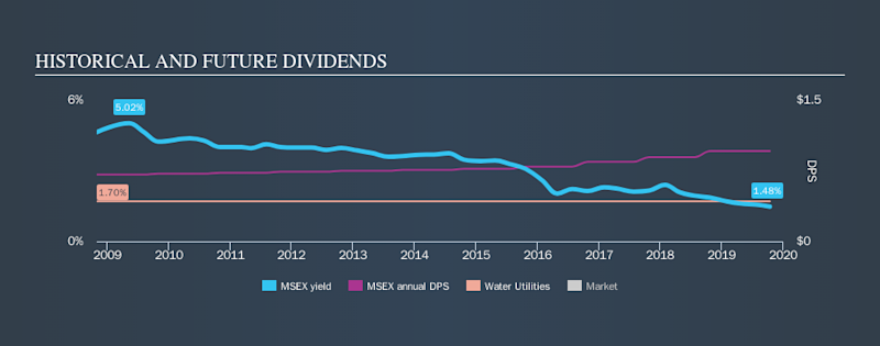 NasdaqGS:MSEX Historical Dividend Yield, October 14th 2019