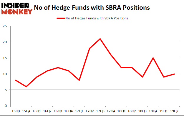 No of Hedge Funds with SBRA Positions