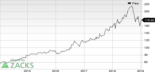 Cintas Corporation Price