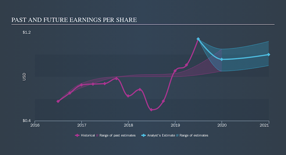 NasdaqGS:HTBK Past and Future Earnings, October 20th 2019