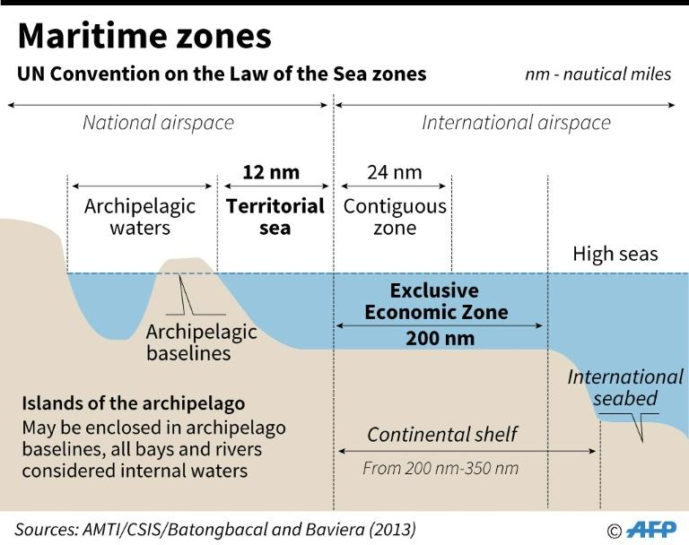 Graphic showing the UN Convention on the Law of the Sea maritime zones