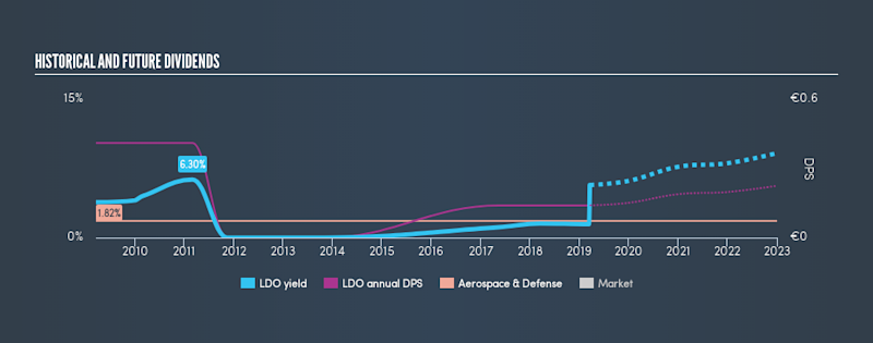 BIT:LDO Historical Dividend Yield, March 19th 2019