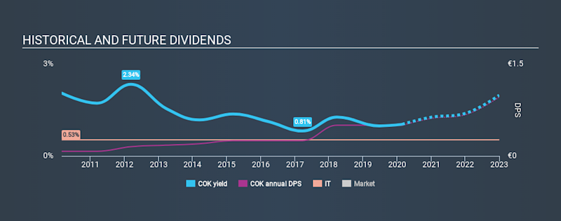XTRA:COK Historical Dividend Yield, February 25th 2020