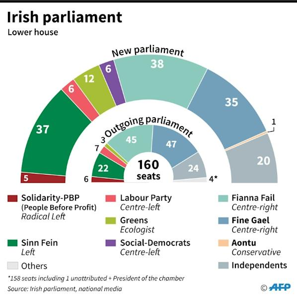 Composition of the new lower house of the Irish parliament after Saturday's election (AFP Photo/)