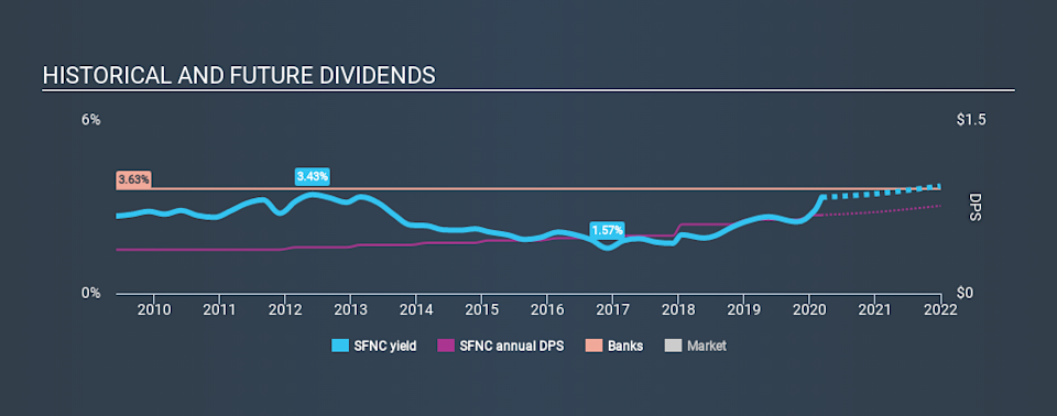 NasdaqGS:SFNC Historical Dividend Yield, March 8th 2020