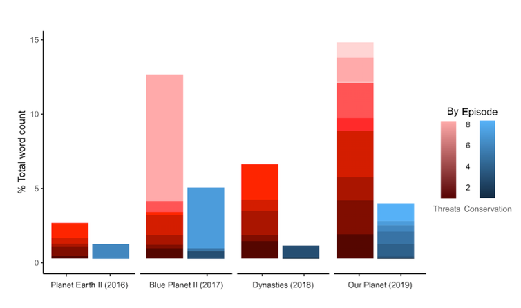 """<span class=""""caption"""">Our Planet mentioned threats to nature (red) more than Attenborough's previous three series, and shared positive tales (blue) throughout the series.</span> <span class=""""attribution""""><span class=""""source"""">Laura Thomas-Walters</span>, <span class=""""license"""">Author provided</span></span>"""