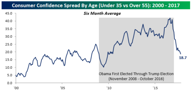 Younger Americans are feeling relatively less confident in the economy than older Americans right now. (Source: Bespoke Investment Group)