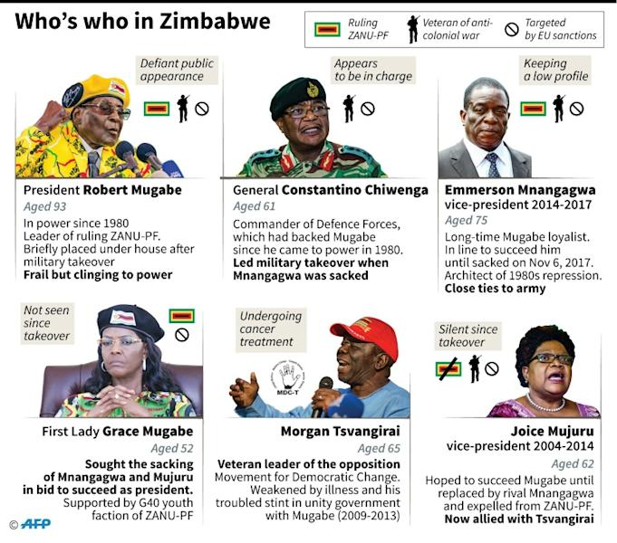 Who's who in Zimbabwe