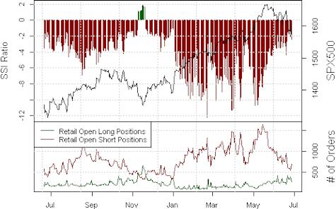 ssi_SPX500_body_Picture_16.png, S&P 500 Rallies at Risk due to Clear Turn in Sentiment