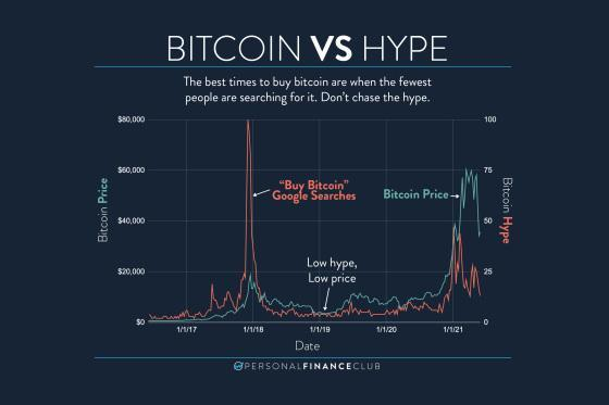 Bitcoin vs Hype chart that shows best times to buy bitcoin are when the fewest people are searching for it.
