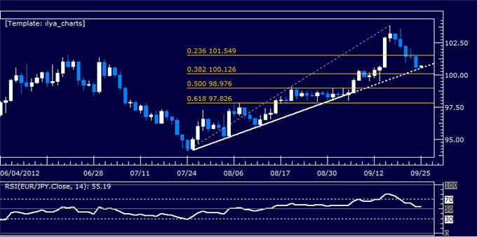 EURJPY_Classic_Technical_Report_09.25.2012_body_Picture_5.png, EURJPY Classic Technical Report 09.25.2012