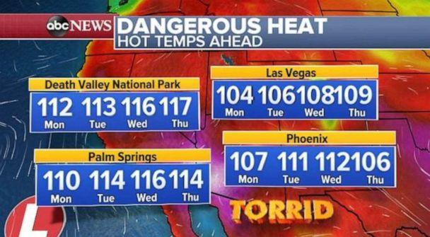 PHOTO: Temperatures will hit triple digits across much of the Southwest. (ABC News)