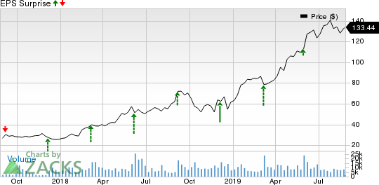 Okta, Inc. Price and EPS Surprise