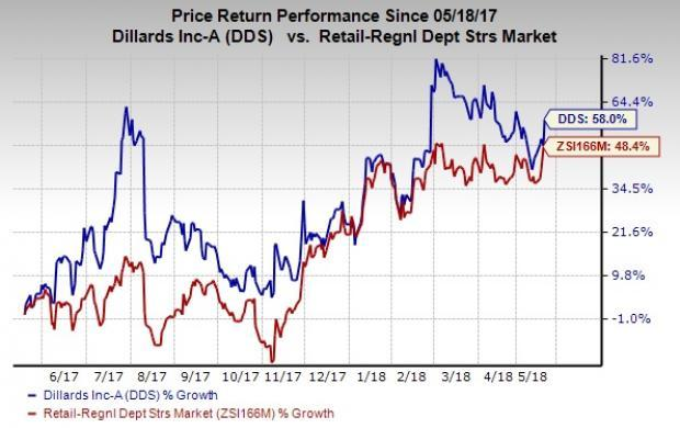 Dillard's (DDS) impressive first-quarter fiscal 2018 results were driven by its robust strategies and continuation of positive trends witnessed in fourth-quarter fiscal 2017.