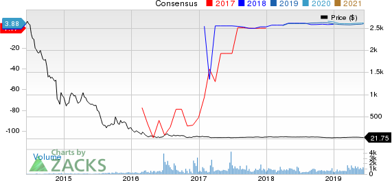 Stone Energy Corporation Price and Consensus