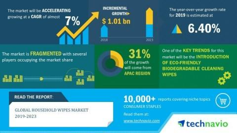 Global Household Wipes Market 2019-2023 | 7% CAGR Projection over the Next Five Years | Technavio