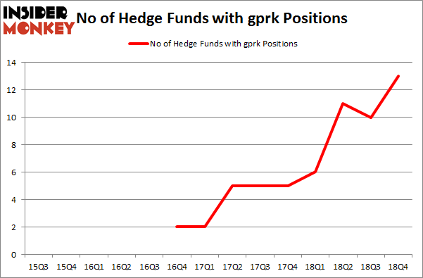 No of Hedge Funds with GPRK Positions