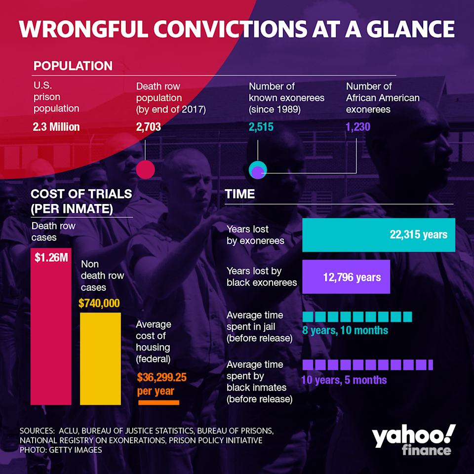 The United States has wasted billions on wrongfully convicting innocent men and women. Here are the figures at a glance.