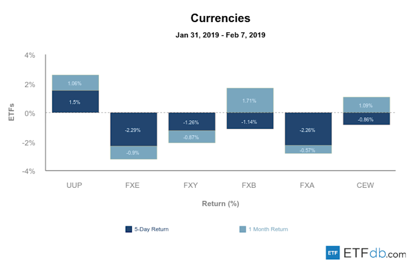 Etfdb.com currencies feb 08 2019