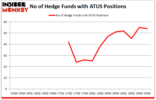 Is ATUS A Good Stock To Buy?