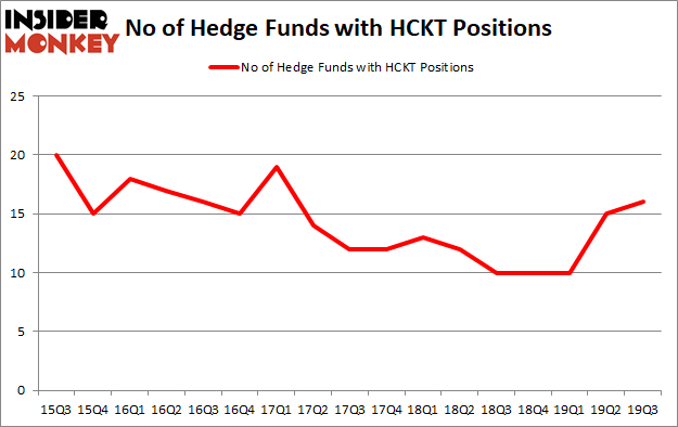 Is HCKT A Good Stock To Buy?