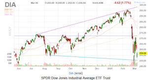 Dow Jones Today So Bad Nearly  Stocks Fell  Or More