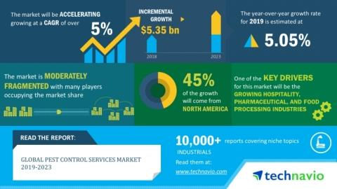 Pest Control Services Market 2019-2023 | Evolving Opportunities With Anticimex and Ecolab | Technavio
