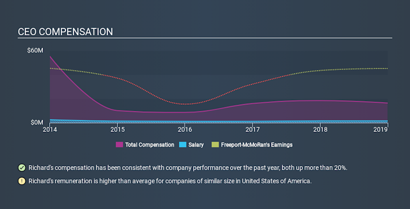 NYSE:FCX CEO Compensation, January 27th 2020