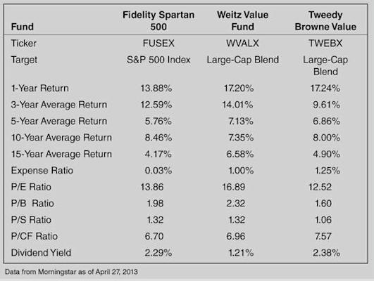 Strategic Value Investing GuruFocus active mutual funds