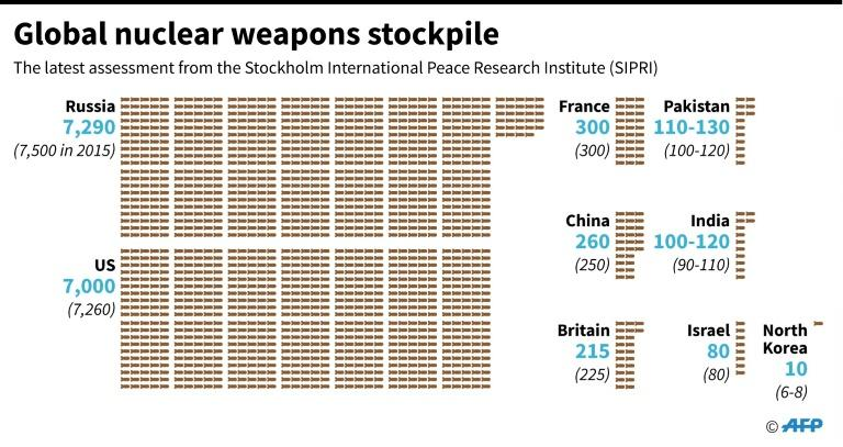 Graphic on the estimated global atomic weapons stockpile. More than 100 countries are set to launch the first UN talks on a global nuclear weapons ban on Monday over objections from the major nuclear powers