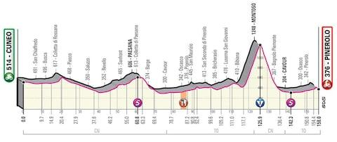 Giro d'Italia 2019, stage 12 profile – How to follow the 2019 Giro d'Italia online, on live TV and through daily episodes of The Cycling Podcast