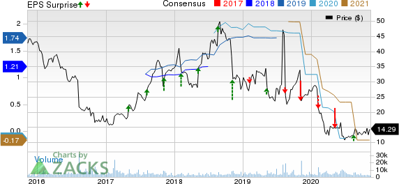 Myriad Genetics, Inc. Price, Consensus and EPS Surprise
