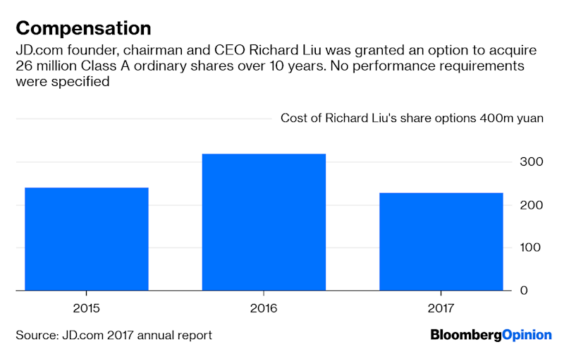 JD.com's Real Delivery Problem Is in the C-Suite
