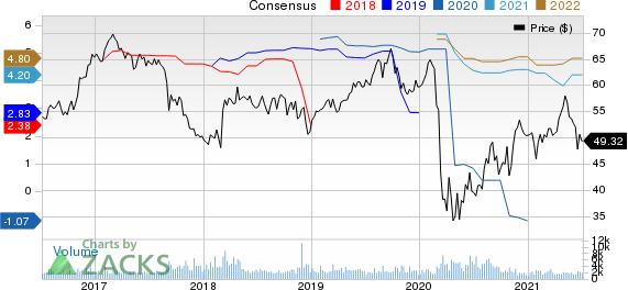 Axis Capital Holdings Limited Price and Consensus
