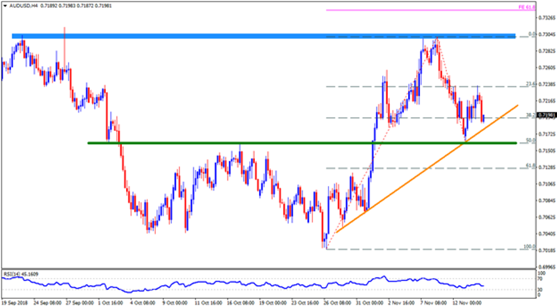 Important AUD Pairs Technical Outlook 14112018