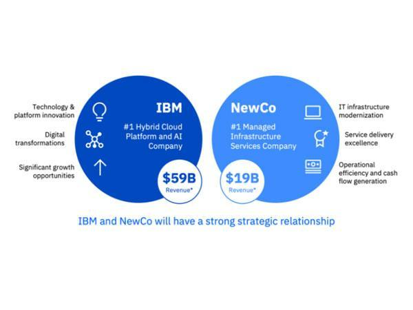 IBM's MIS business is currently housed in Network Solutions (NetSol) and IBM India
